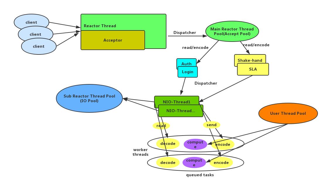netty-model
